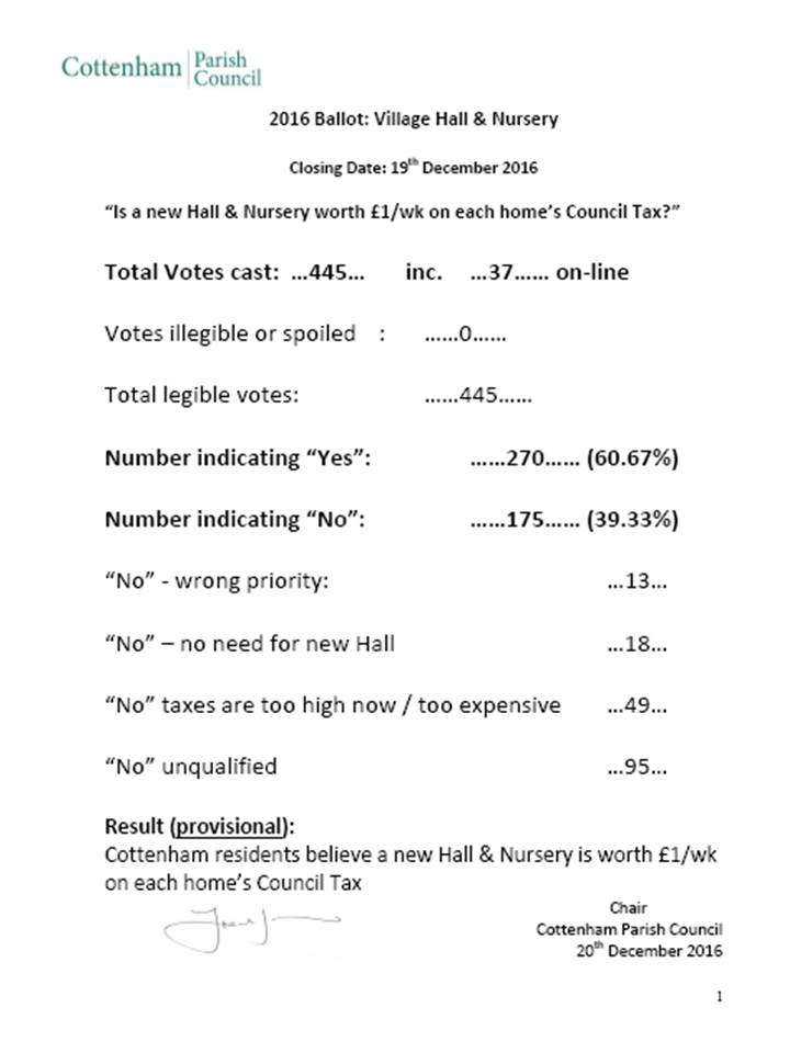 Village Hall/Nursery provisional results